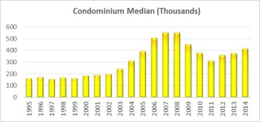 Condominium Median