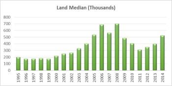 Land Median
