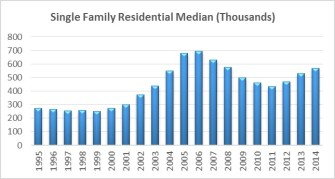 Single Family Residential